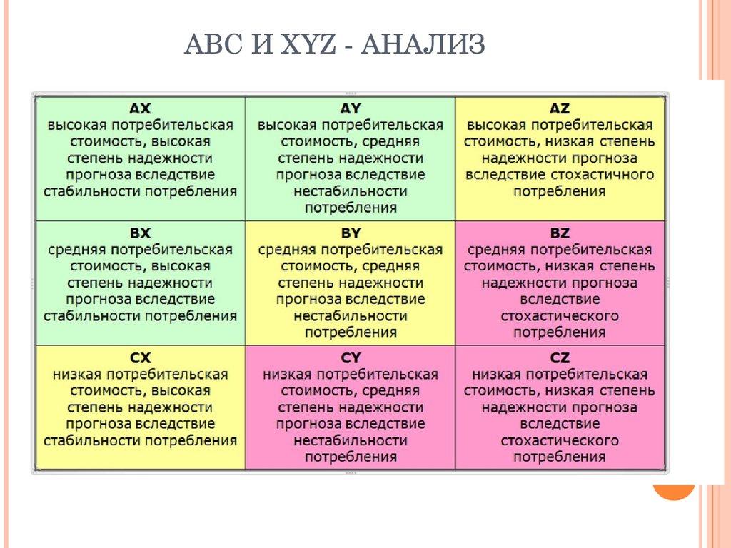 Xyz анализ как сделать