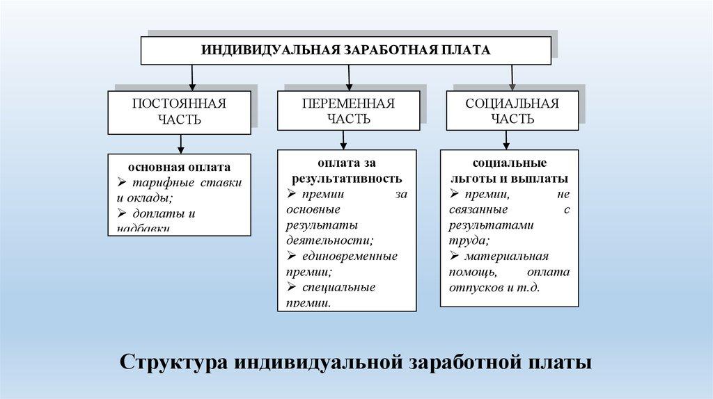 О системе оплаты труда гражданских служащих работников