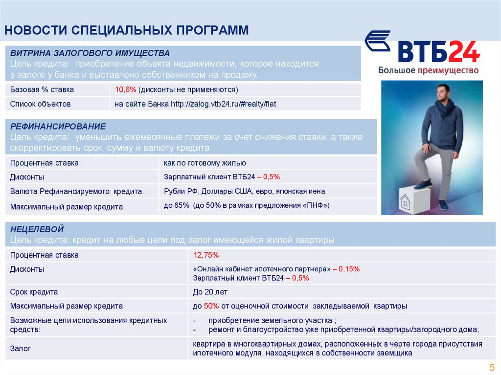 оао сбербанк россии кредиты