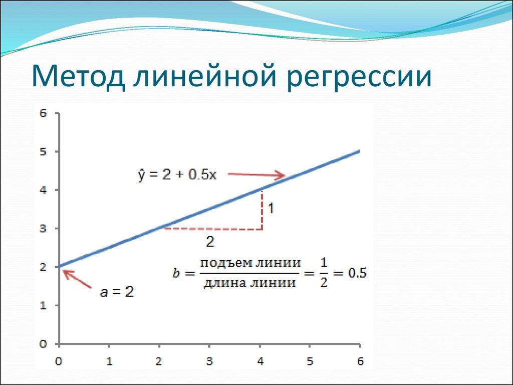 как строить линейную регрессионную модель
