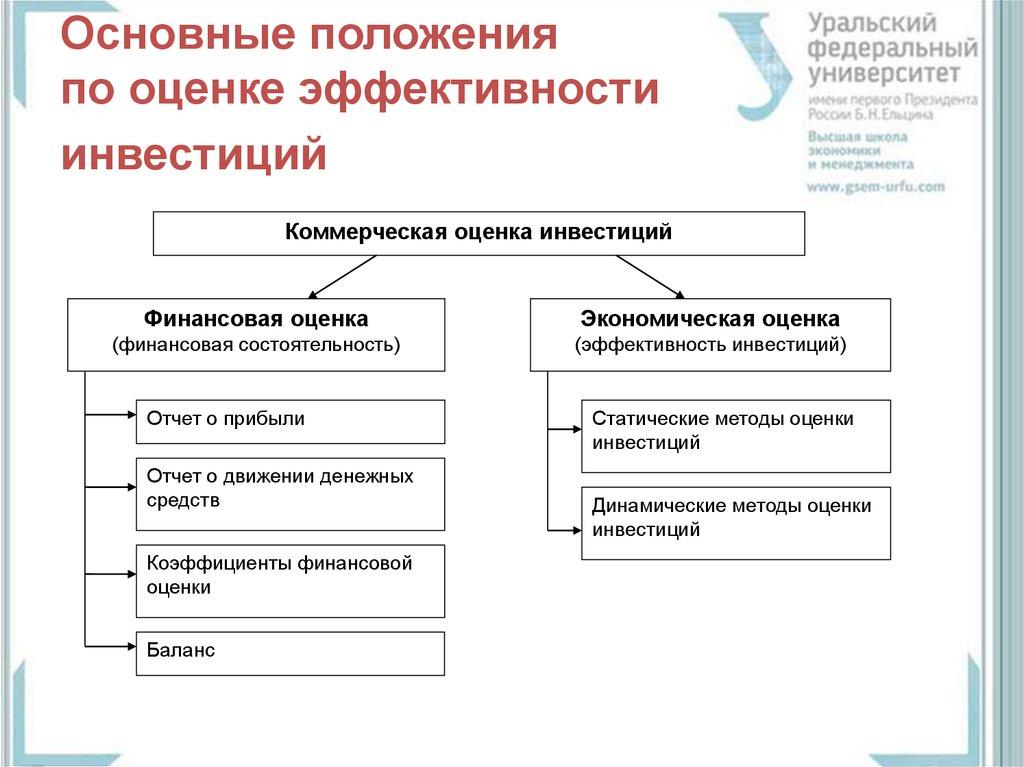 методы оценки инвестиционных проектов реферат