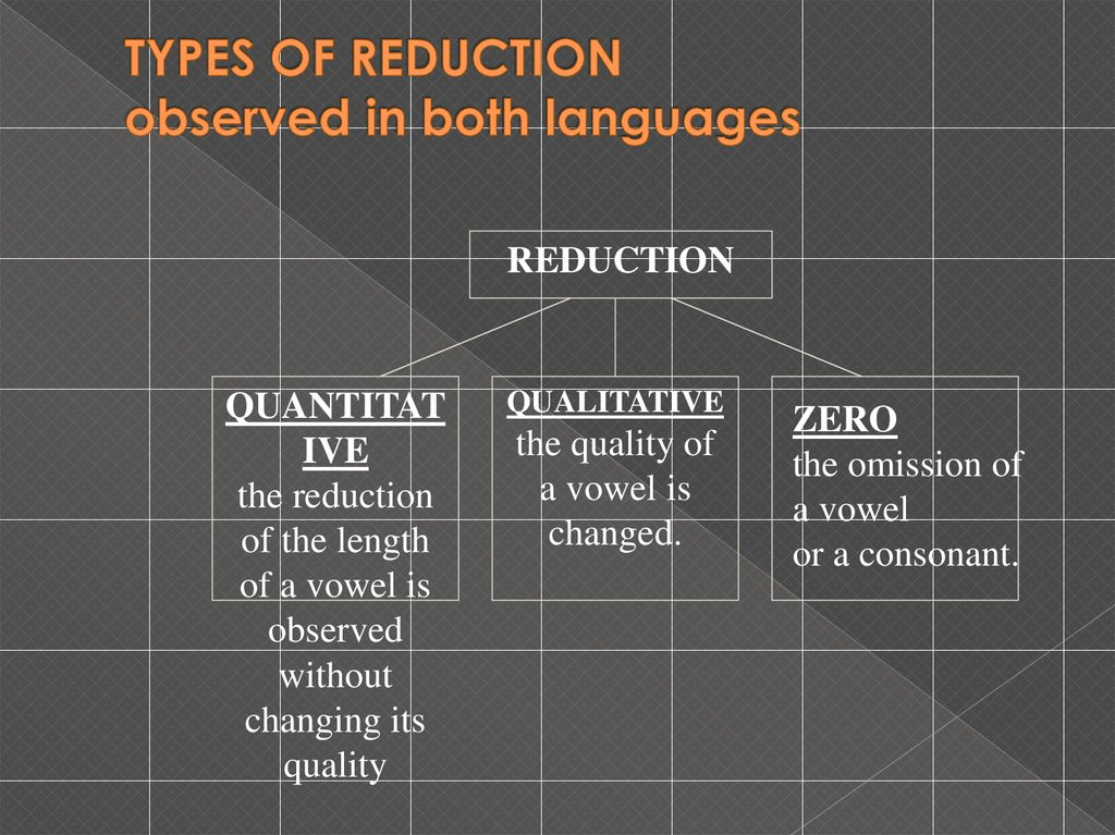 TYPES OF REDUCTION observed in both languages