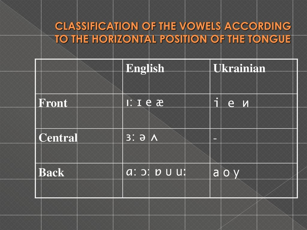 CLASSIFICATION OF THE VOWELS ACCORDING TO THE HORIZONTAL POSITION OF THE TONGUE