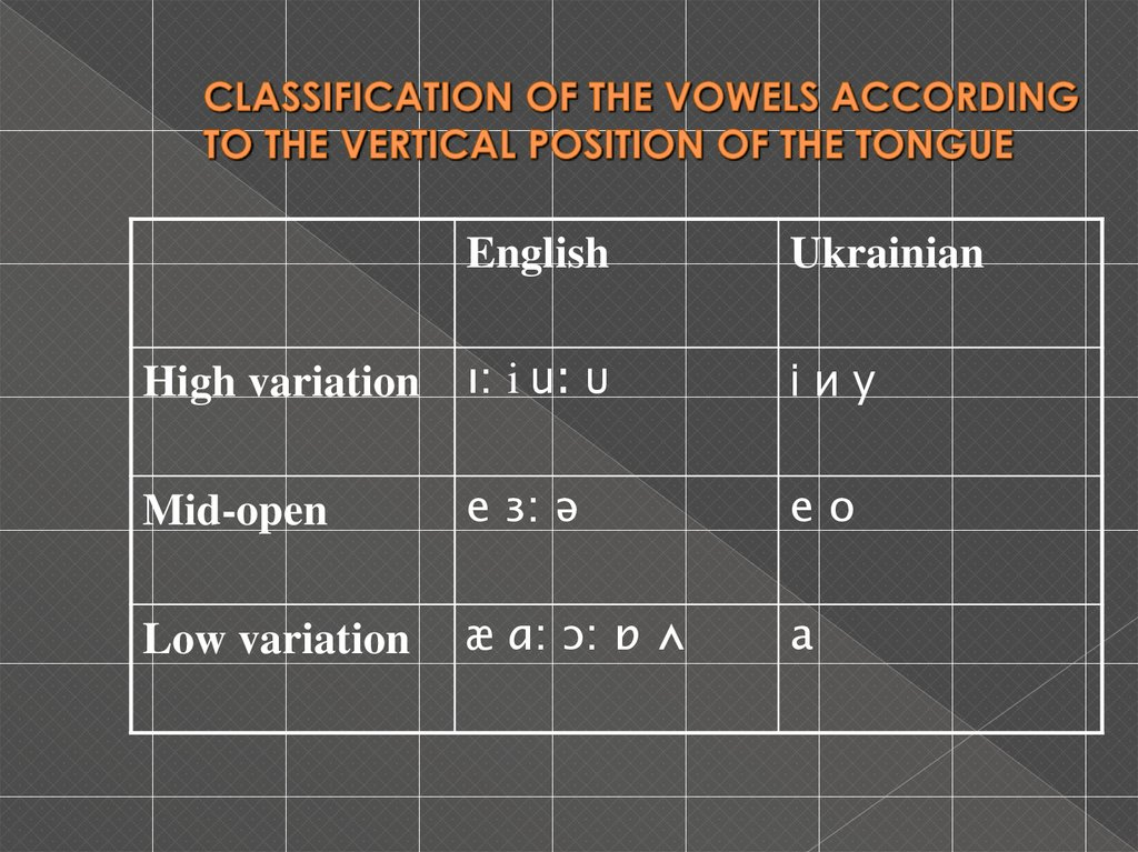 CLASSIFICATION OF THE VOWELS ACCORDING TO THE VERTICAL POSITION OF THE TONGUE