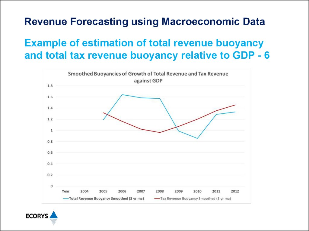 revenue forecasting Revenue forecast meaning: 1 a calculation of the amount of money that a company will receive from sales during a particular period: 2 a calculation of the amount of money that a government will receive in taxes in a particular period: .