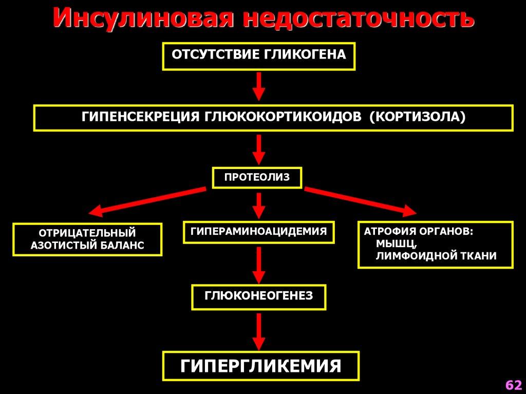 Кетогенез