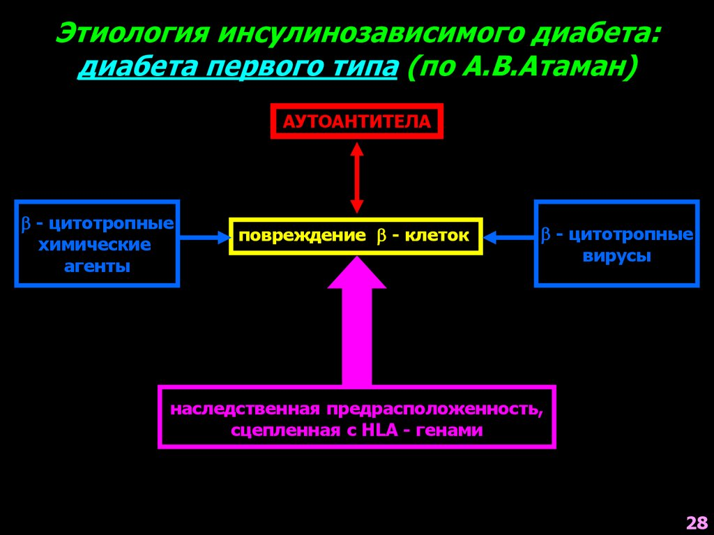 Кетонурия