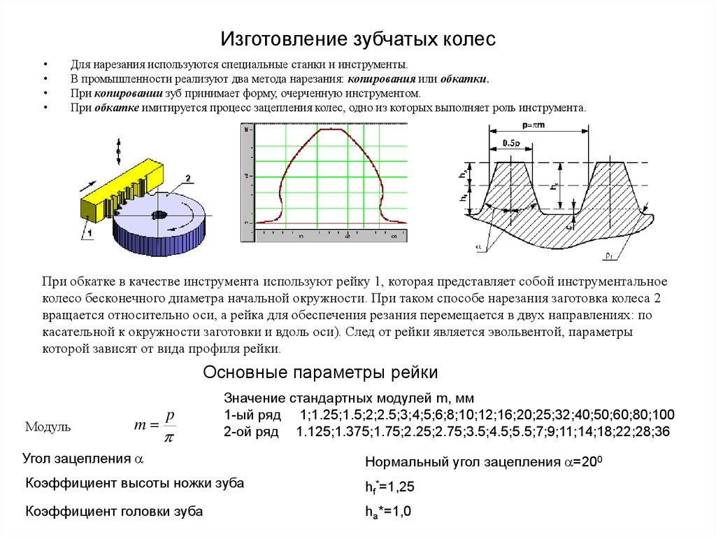 Расчет зубьев косозубых цилиндрических передач 139