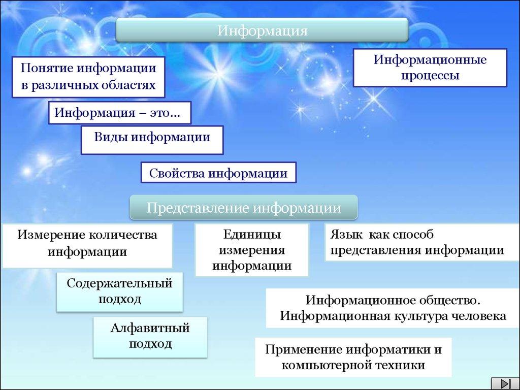 виды информации по способу восприятия презентация
