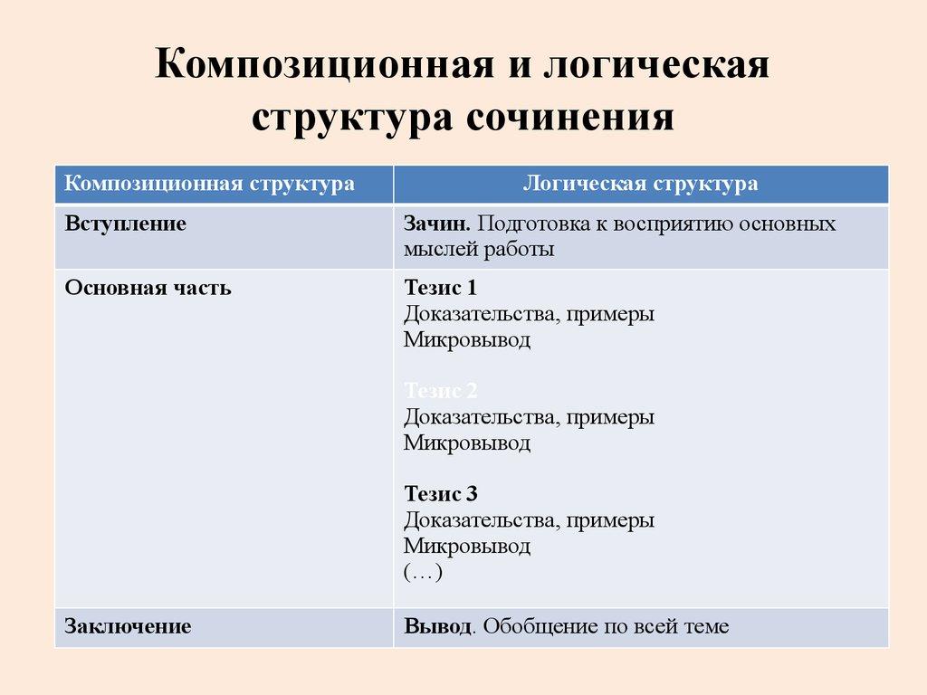 инструкция к написанию итогового сочинения 11 класс