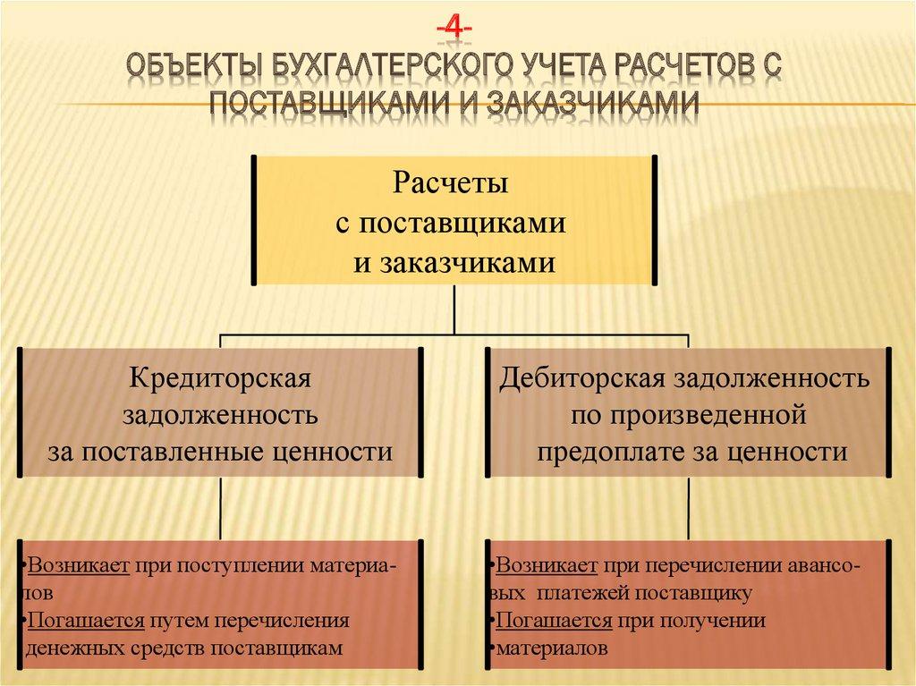 учет расчетов таблица