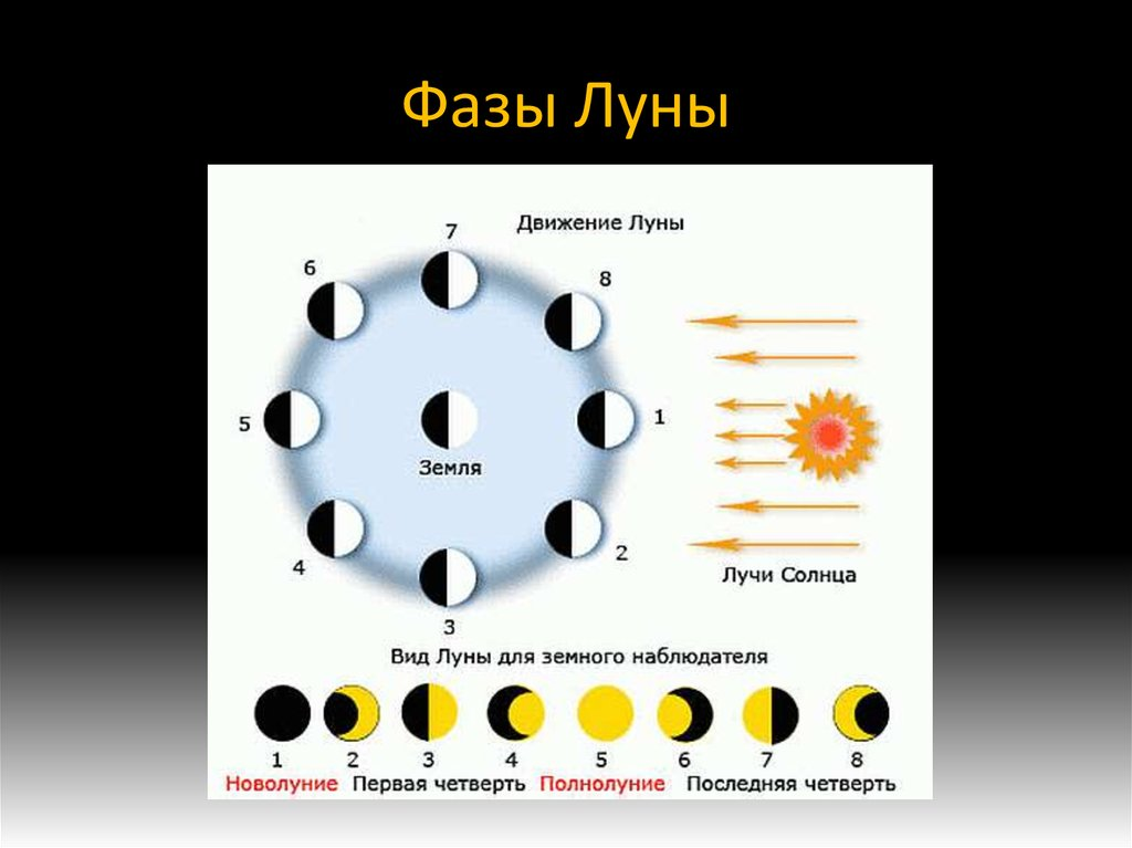 астрономия луна презентация