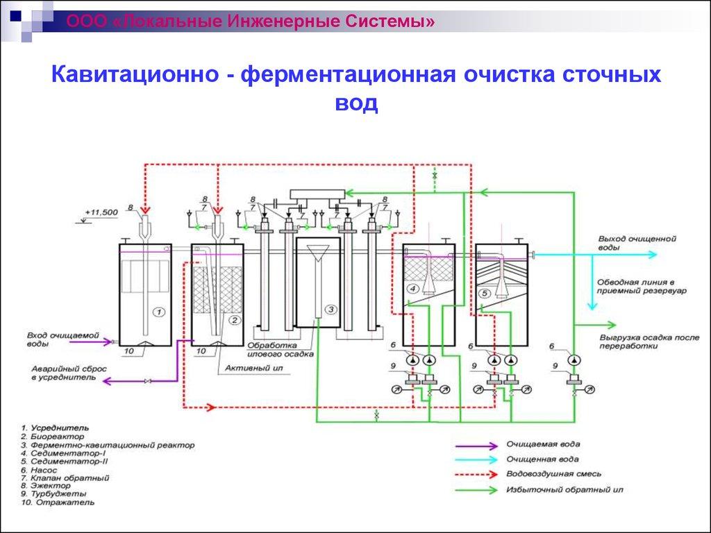 Установки обеззараживания инфицированных сточных вод, основанную н