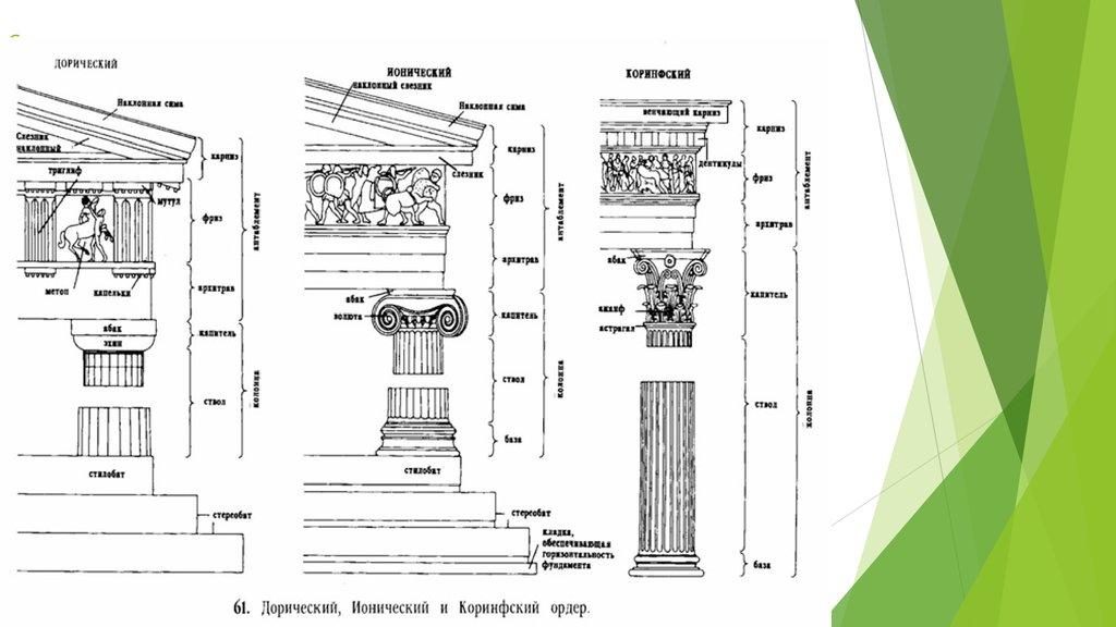 Pobedpixcom / дорический ионический коринфский ордер