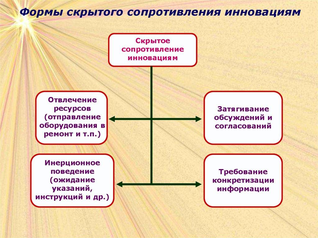 Диплом Инновационные технологии управления персоналом Основы  Инновационные методы управления персоналом диплом