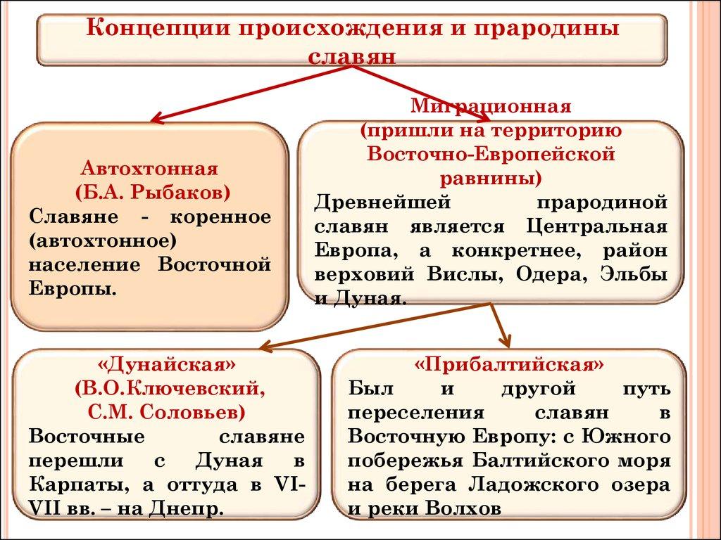 Происхождение Восточных Славян. Теории Происхождения Славян. Шпаргалка