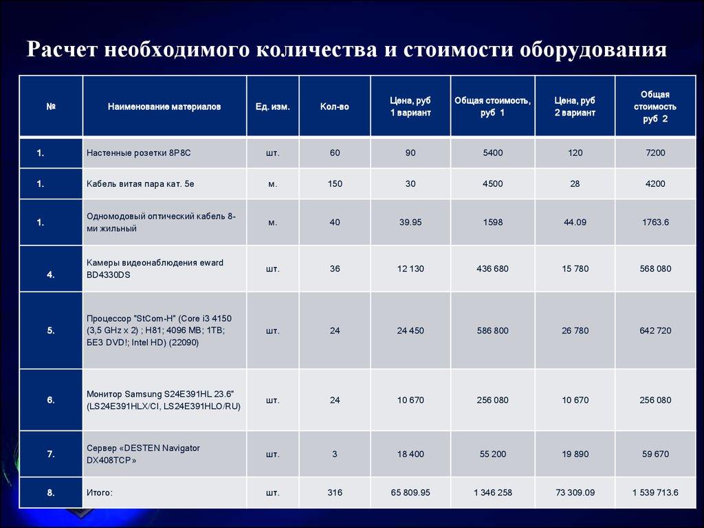 стоимость обслуживания системы видеонаблюдения расчет онлайн