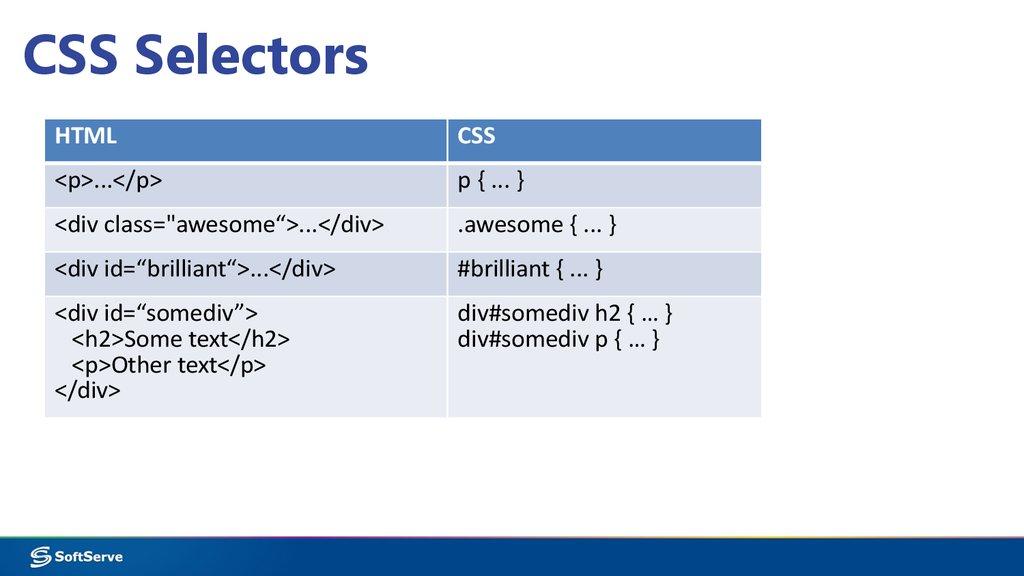 Learn HTML - Codecademy