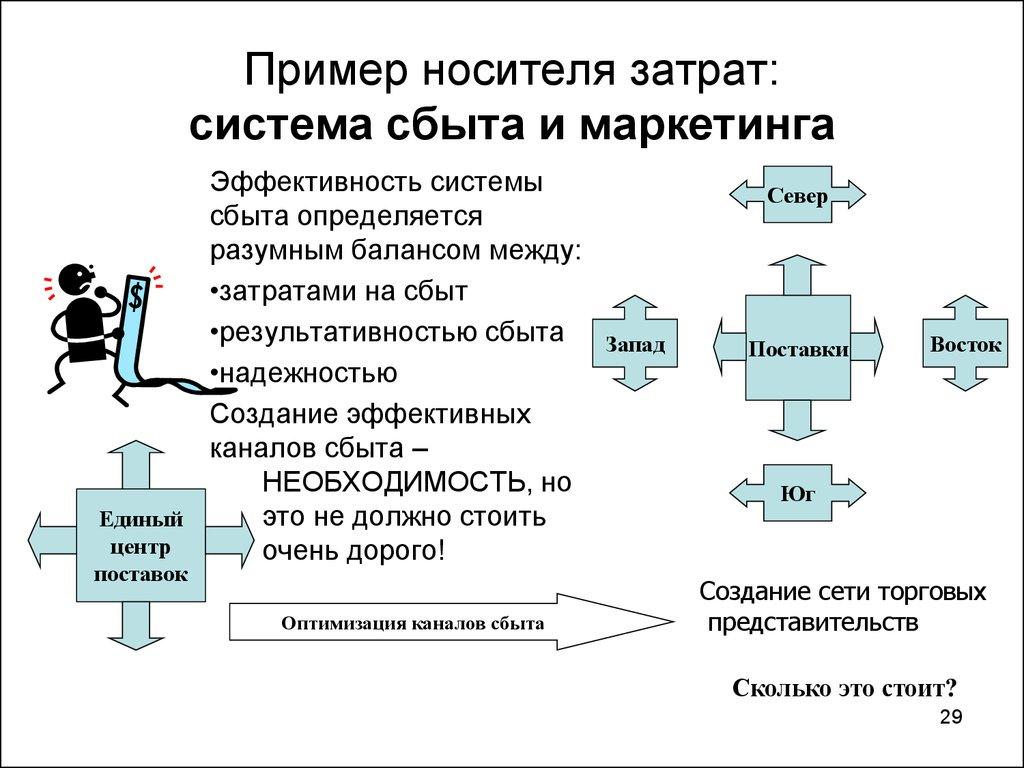 Связанная сбытовая сеть это