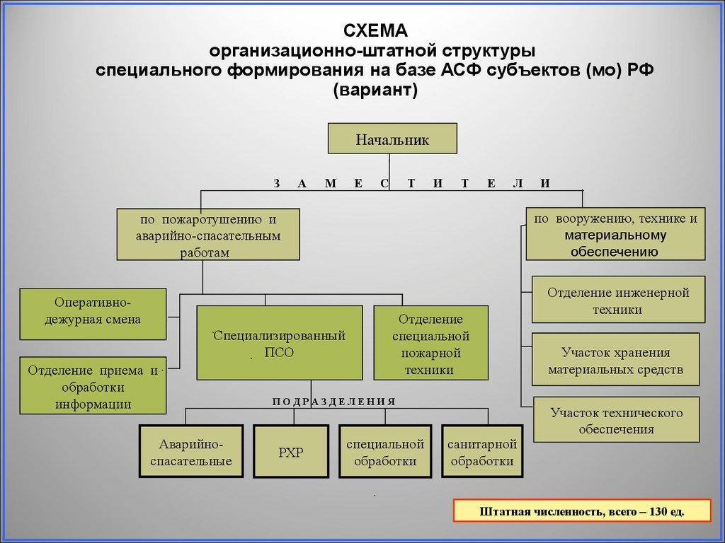 схема организации спасательного формирования