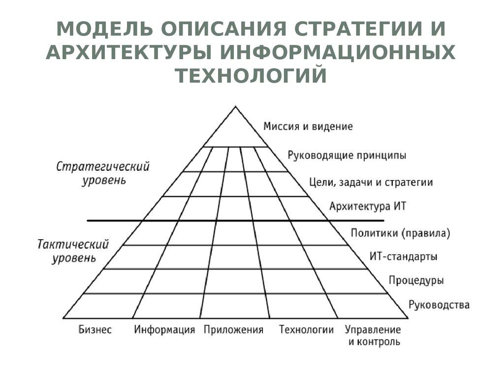 схема информационные технологии