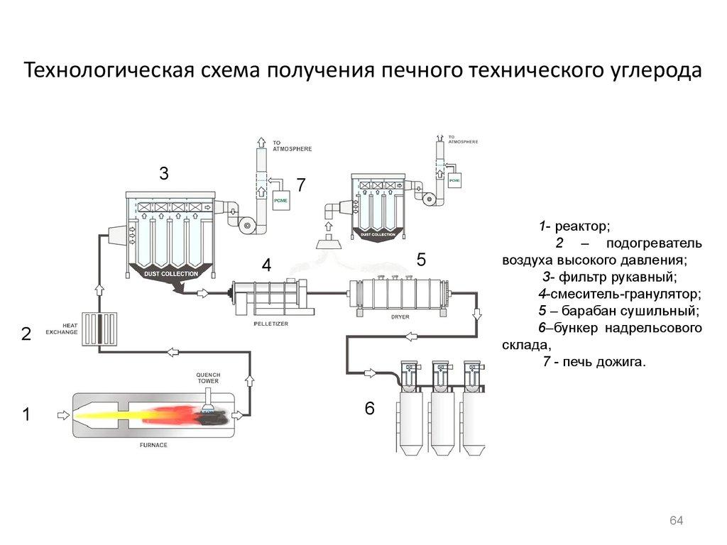 функциональная схема получения ацетилена