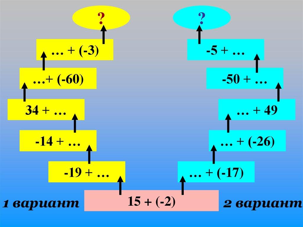 сложение и вычитание чисел с отрицательным знаком