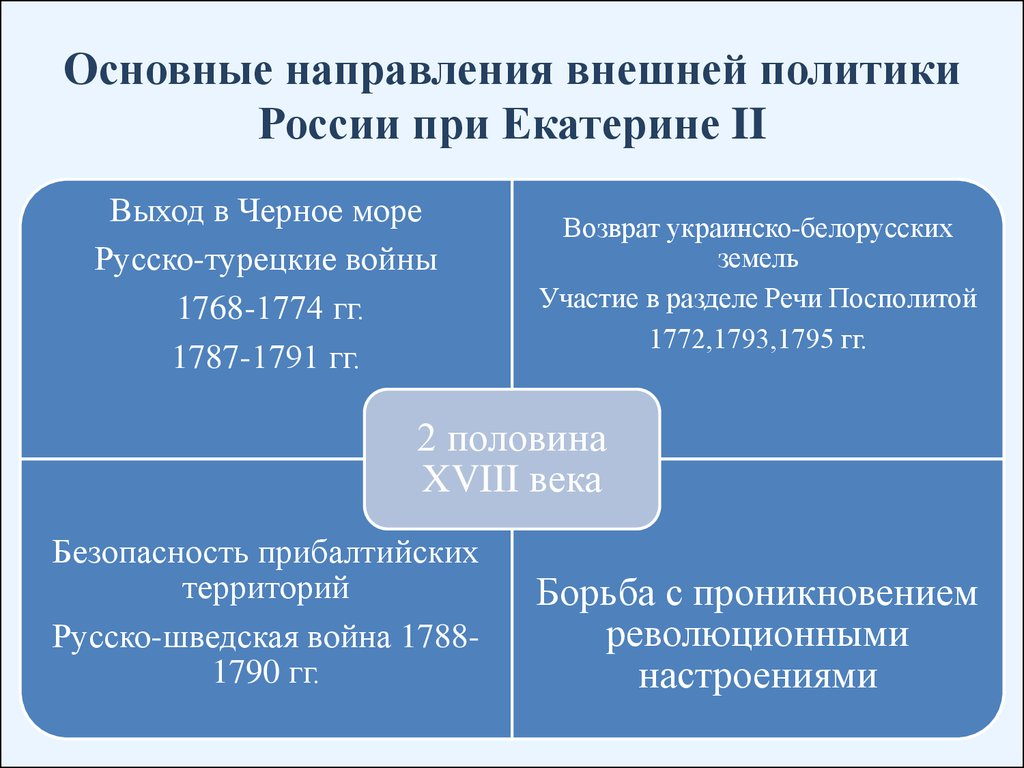 основные направления внешней политики 20 века таблица