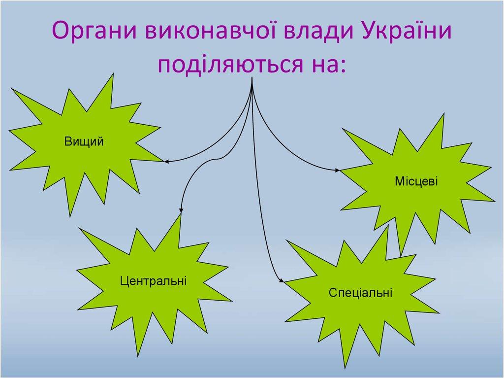 Правовий статус особи поняття структура види
