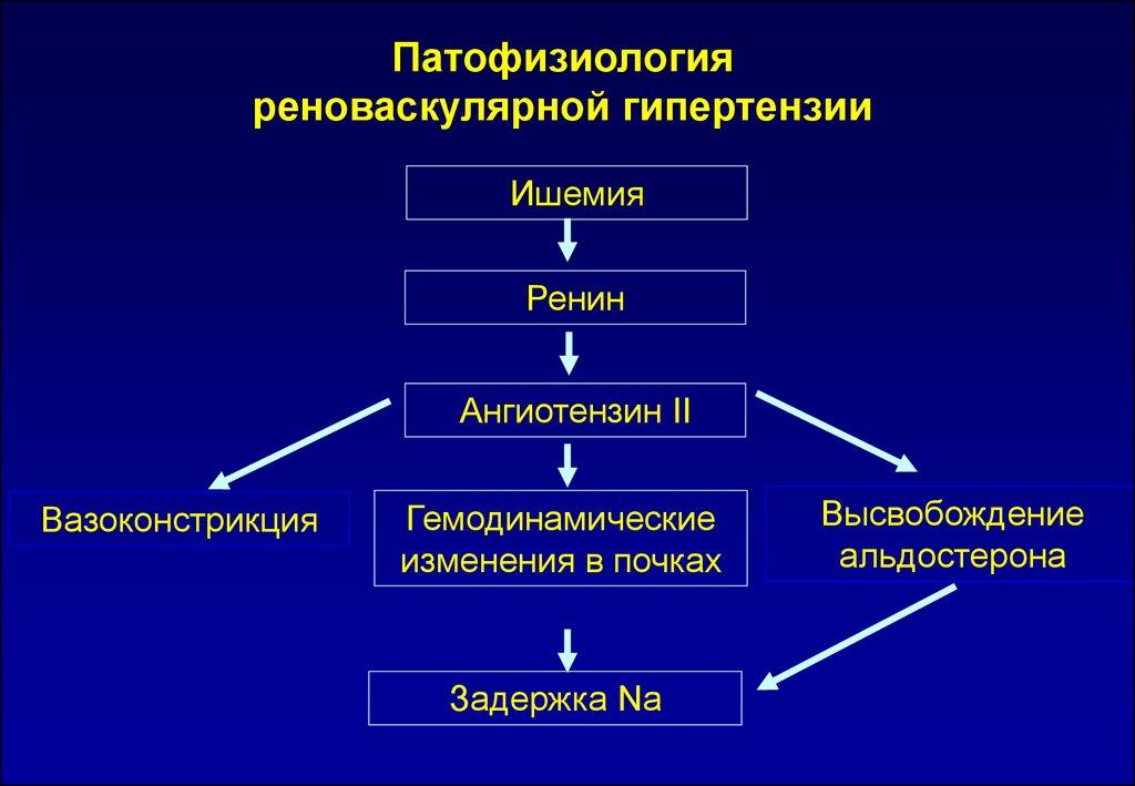 Гипертония 3 стадии степень 3 риск 4