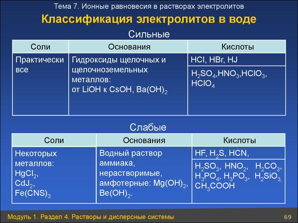 Растворы: соляной, серной кислот; раствор гидроксида натрия, индикаторов: фенолфталеина, метилоранжа, синего лакмуса