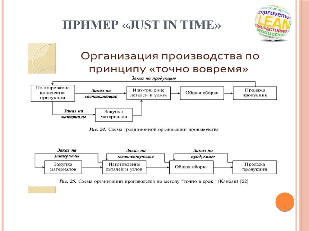 Пример «Just in time»