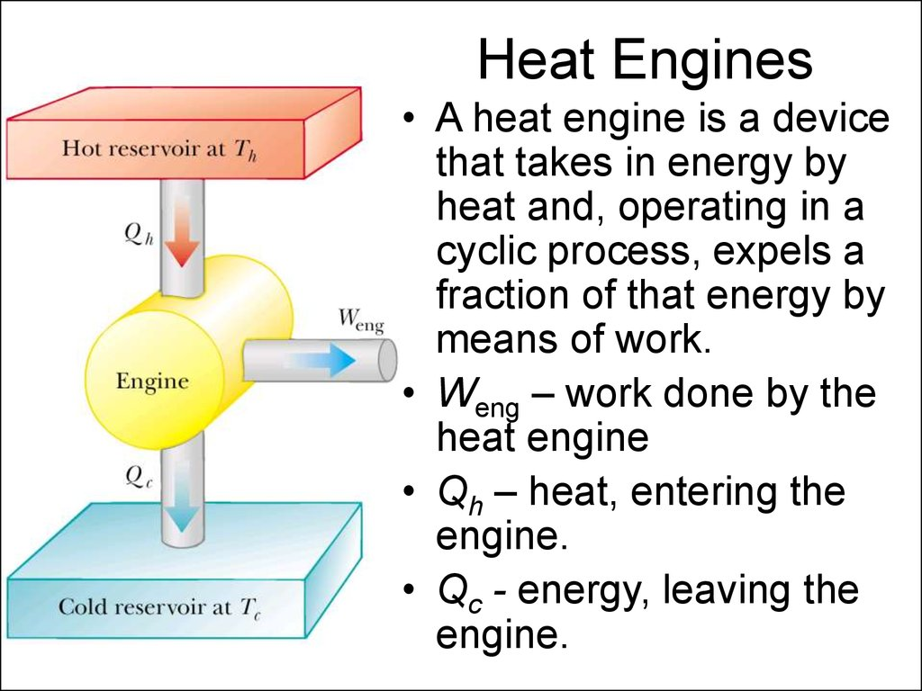 Heat Engine Cyclic Loss Diagram Pictures Of