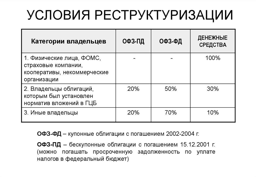 государственные ценные бумаги курсовая
