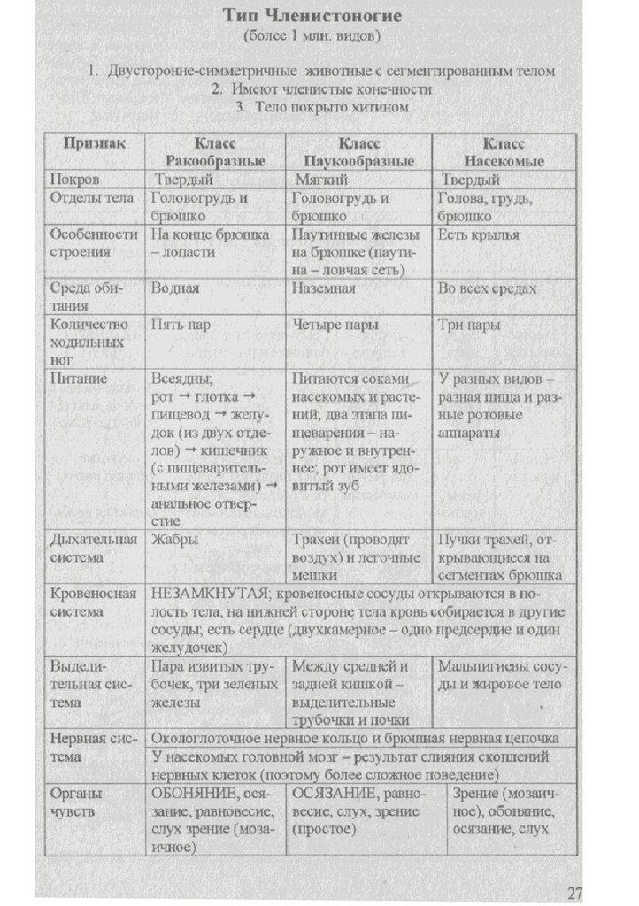 Биология в таблицах и схемах - презентация онлайн: http://ppt-online.org/131554