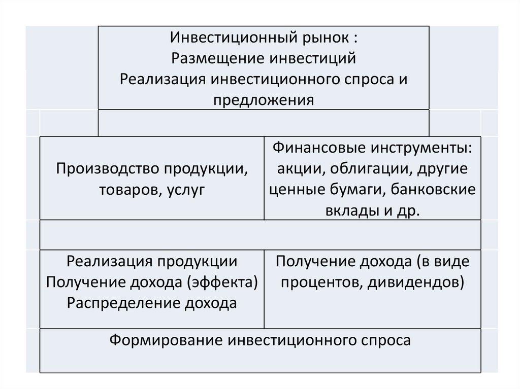 инвестиционный рынок сущность и механизм функционирования курсовая
