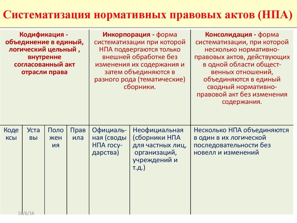 О введении в действие Закона Российской
