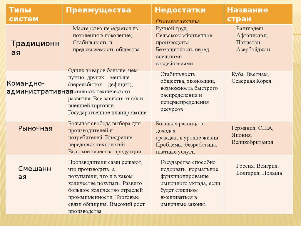 10 продолжение таблицы - модификации типов экономических систем критерии/характеристики варианты/альтернативы 4
