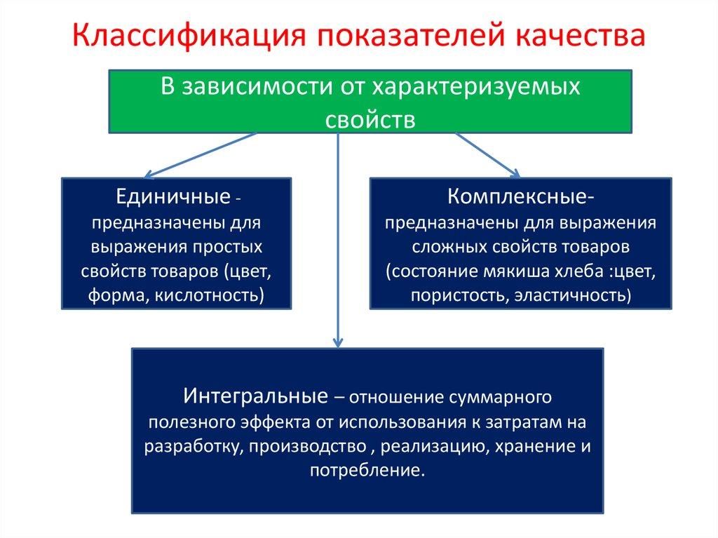 Рефераты курсовые контрольные никак у всех Реферат на тему  Качество товаров реферат