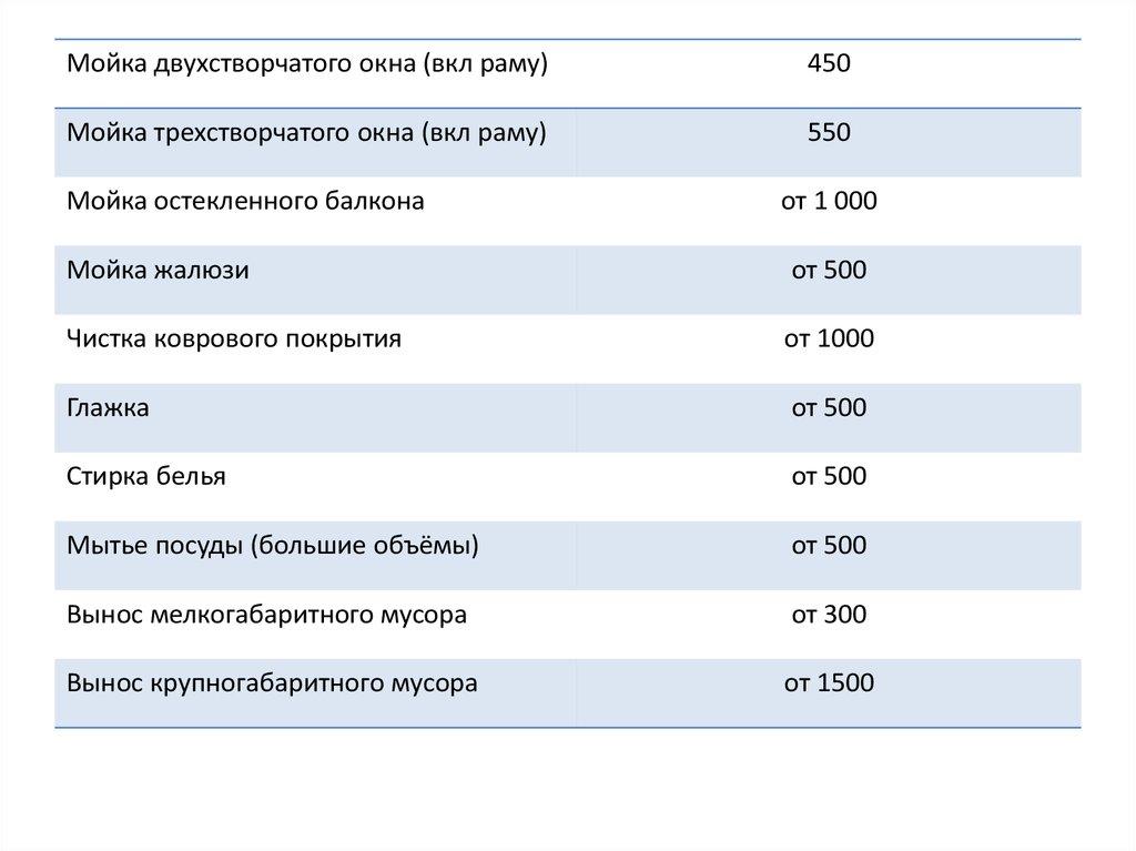 Уборка Квартиры Презентация