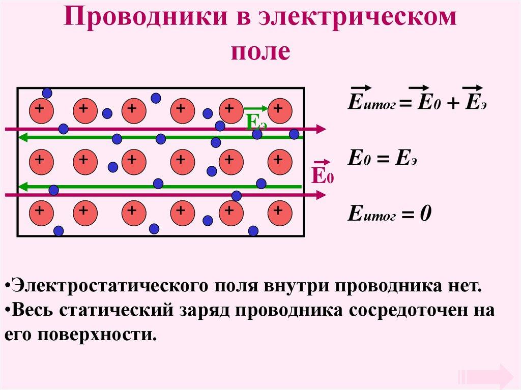 Проводники в электрическом поле с рисунками