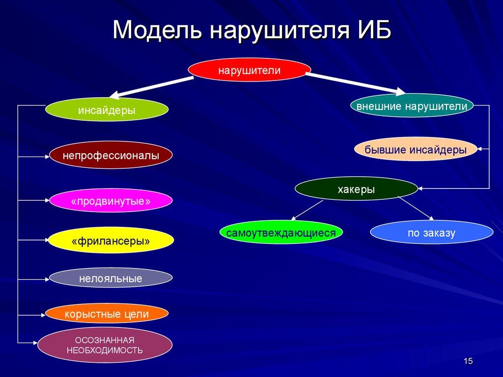 Модель нарушителя пример - a4f
