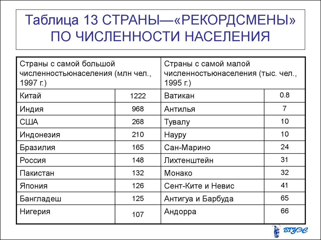 Таблица городов в россии по численности населения