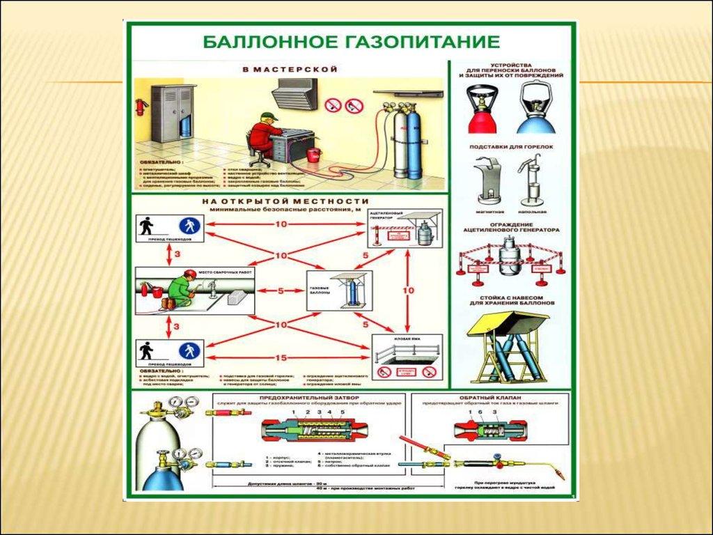 инструкция по оборудованию мест для курения