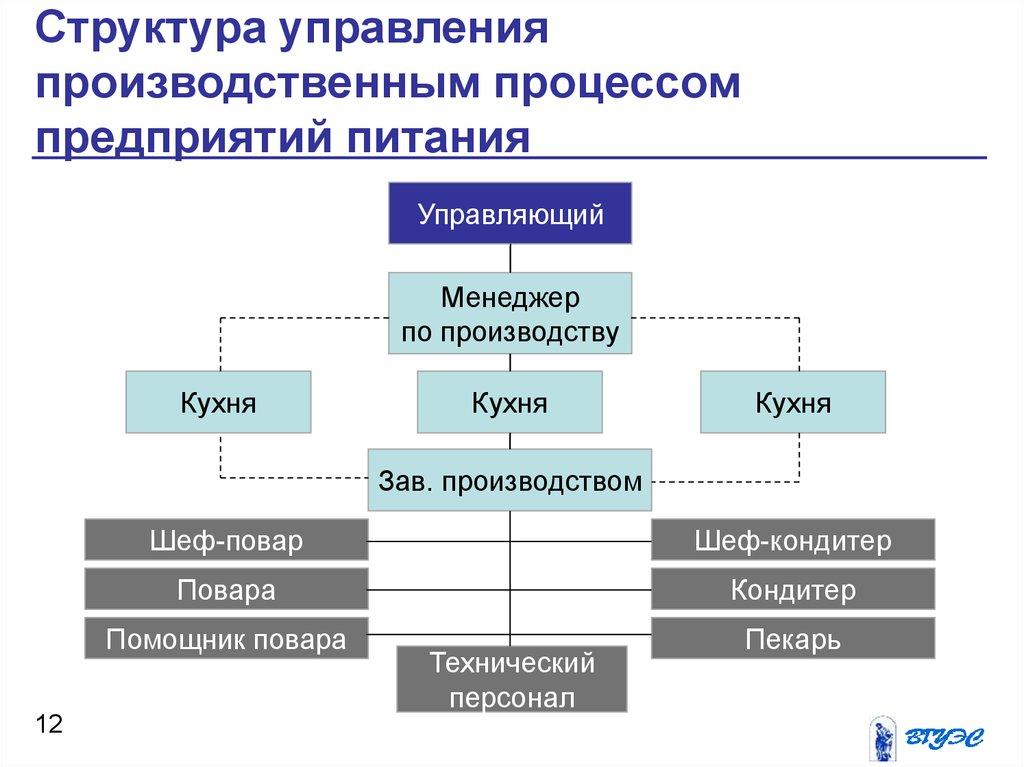 Создание схема управления питанием