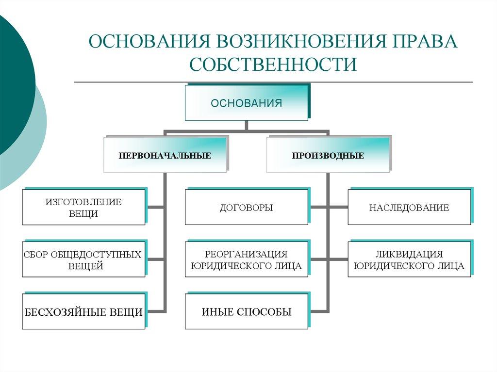приобретения права оснований собственности схема возникновения