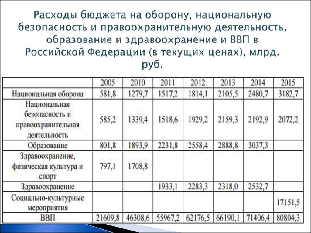 Бк рф статья 21 классификация расходов бюджетов