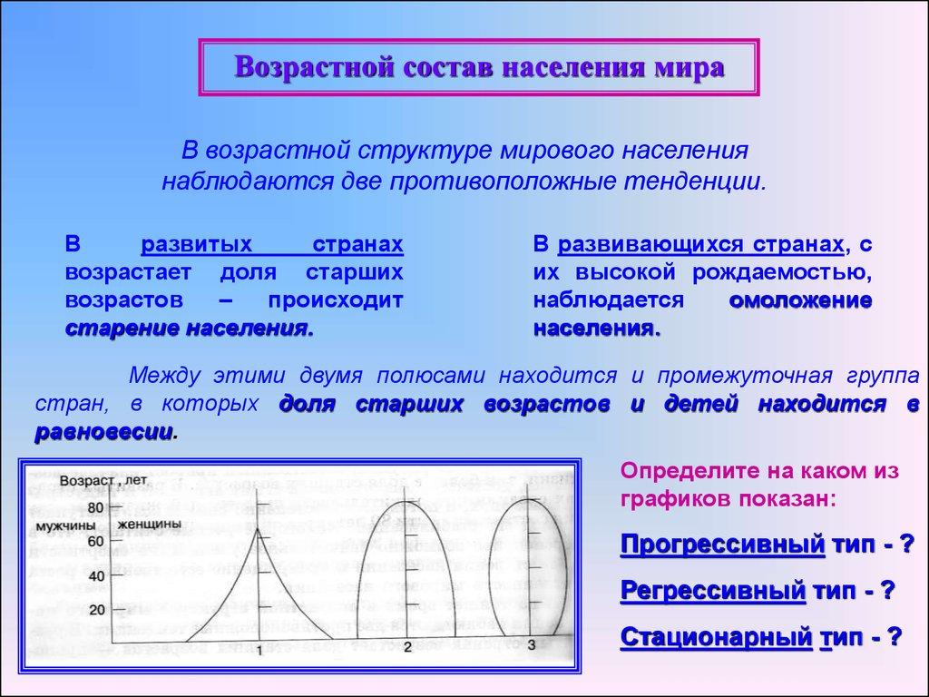 Диаграмма возрастной структуры населения