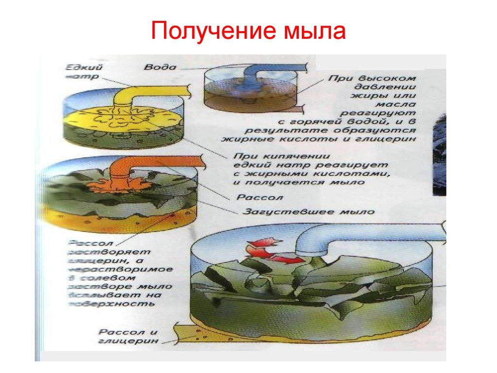 Синтетические моющие средства - online presentation
