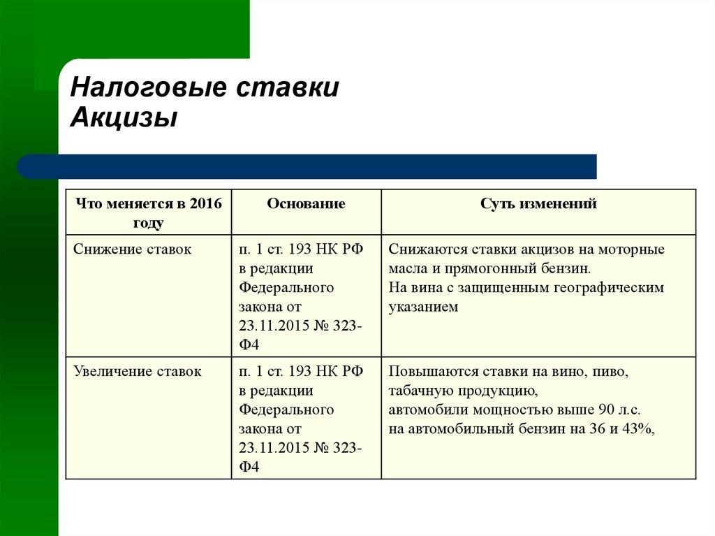 О налоге на имущество организаций на территории